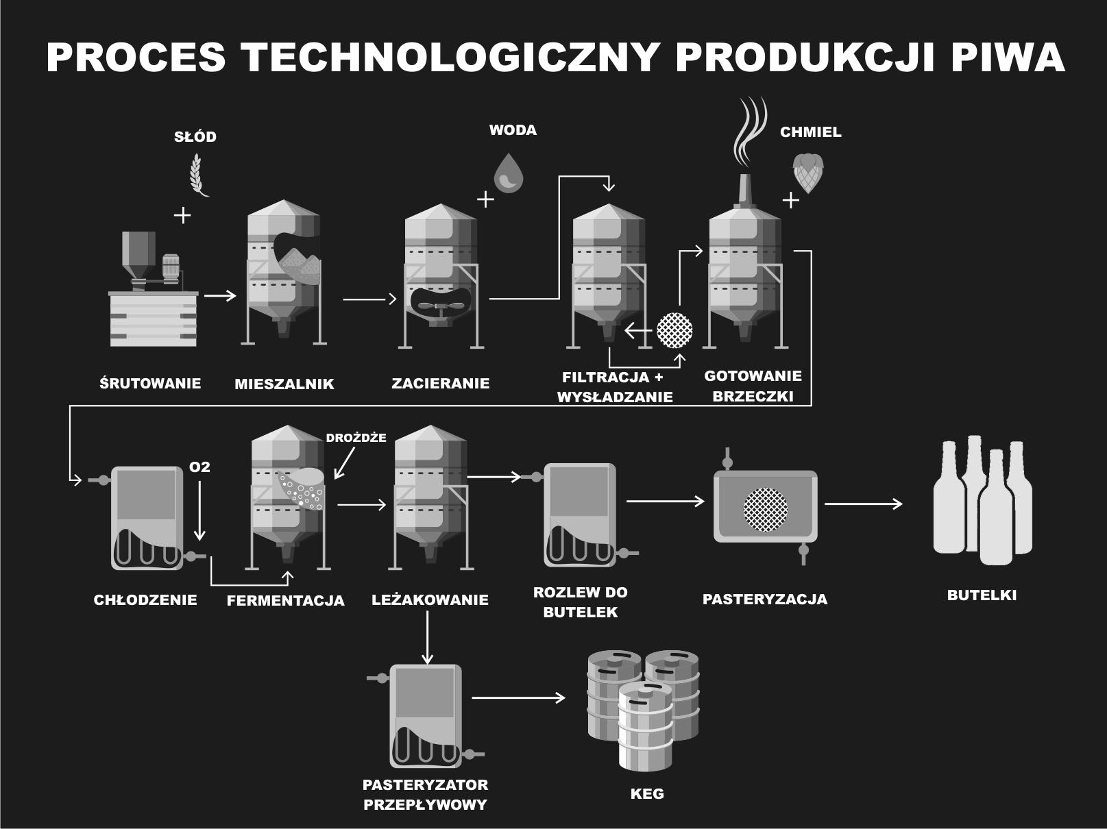 Proces produkcji piwa